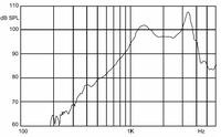 Frequency response curve for the 30mm speaker.