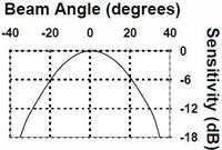 Beam angle vs sensitivity for the MaxSonar-UT ultrasonic transducer.
