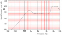 Frequency response curve for the 16mm speaker.