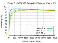 Typical efficiency of Pololu step-down voltage regulator D15V35F5S3 with output voltage set to 5 V.