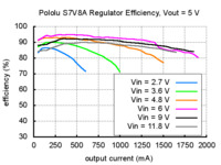 Typical efficiency of Pololu step-up/step-down voltage regulator S7V8A with output voltage set to 5 V.