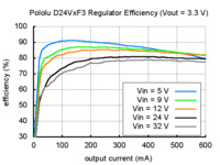 Typical efficiency of Pololu step-down voltage regulator D24VxF3.