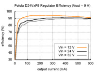 Typical efficiency of Pololu step-down voltage regulator D24VxF9.