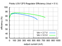 Typical efficiency of Pololu step-up voltage regulator U3V12F5.