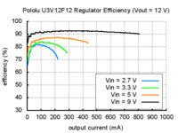 Typical efficiency of Pololu step-up voltage regulator U3V12F12.