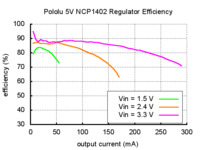 Typical efficiency of Pololu 5V step-up voltage regulator NCP1402.