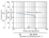 Pull-out torque of the Sanyo miniature (14×30mm) stepper motor.