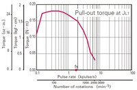 Pull-out torque of the Sanyo 42×18.6mm pancake stepper motor.