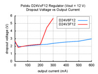 Typical dropout voltage of Pololu step-down voltage regulator D24VxF12.