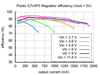 Typical efficiency of Pololu step-up/step-down voltage regulator S7V8F5.