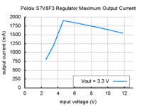 Typical maximum output current of Pololu step-up/step-down voltage regulator S7V8F3.