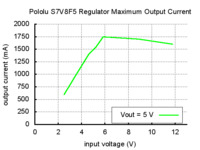 Typical maximum output current of Pololu step-up/step-down voltage regulator S7V8F5.
