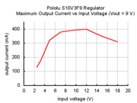 Typical maximum output current of Pololu 9V step-up/step-down voltage regulator S10V3F9.