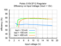 Typical efficiency of Pololu 12V step-up/step-down voltage regulator S10V2F12 vs input voltage.