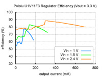Typical efficiency of Pololu 3.3V step-up voltage regulator U1V11F3.