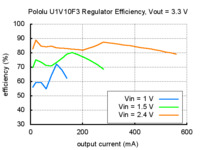 Typical efficiency of Pololu 3.3V step-up voltage regulator U1V10F3.