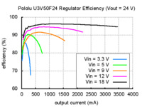 Typical efficiency of Pololu 24 V step-up voltage regulator U3V50F24.