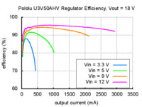 Typical efficiency of Pololu adjustable 9-30 V step-up voltage regulator U3V50AHV with VOUT set to 18 V.