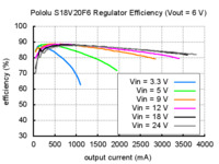 Typical efficiency of Pololu 6V step-up/step down voltage regulator S18V20F6.