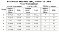 Solarbotics RM3 (standard GM2/3/8/9) motor vs RM2 motor comparison.
