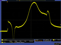 Eventful input voltage waveform for a circuit during power application.